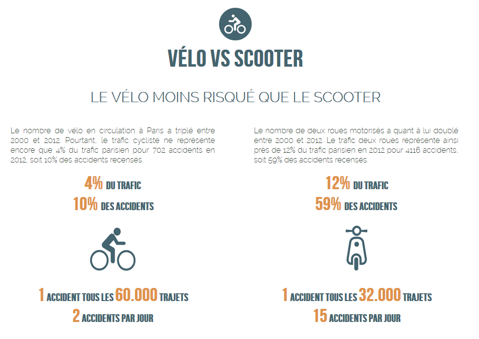 Velo-VS-Scooter