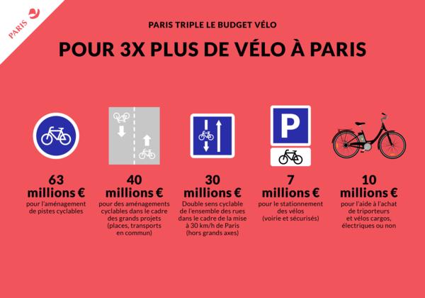 Pour 3x plus de vélo à Paris