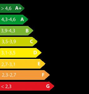 barometre velo etiquettes energie